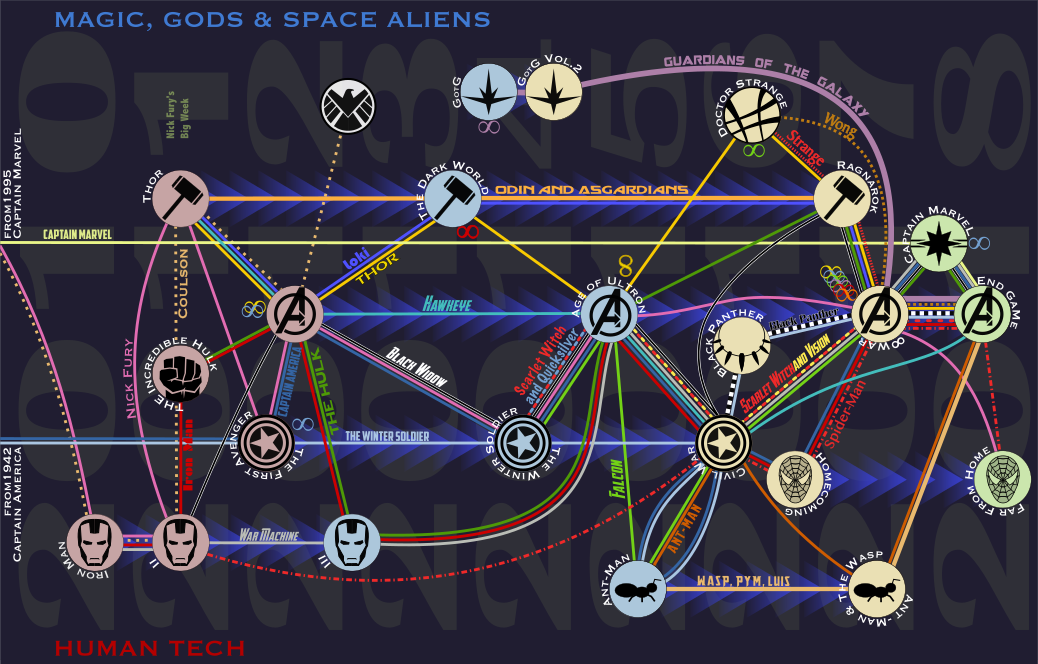Featured image: aleph-zero-heroes MCU Timeline